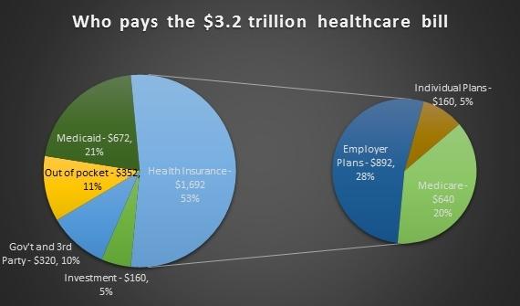 Healthcare pie